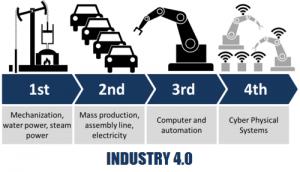 0_Industry 4_0 original